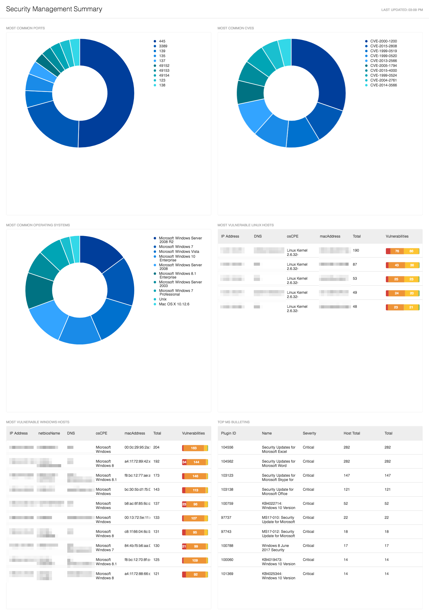 Security Management Summary Dashboard