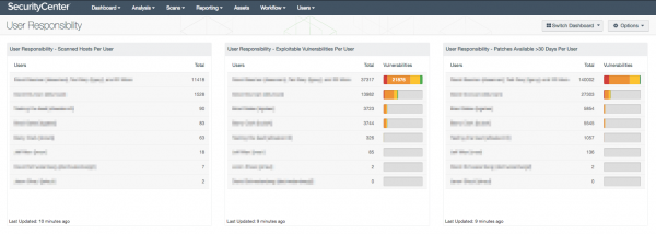 User Responsibility Dashboard Screenshot